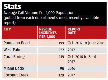 Pompano Beach Rescue Ride-a-Long - Local News-Pompano